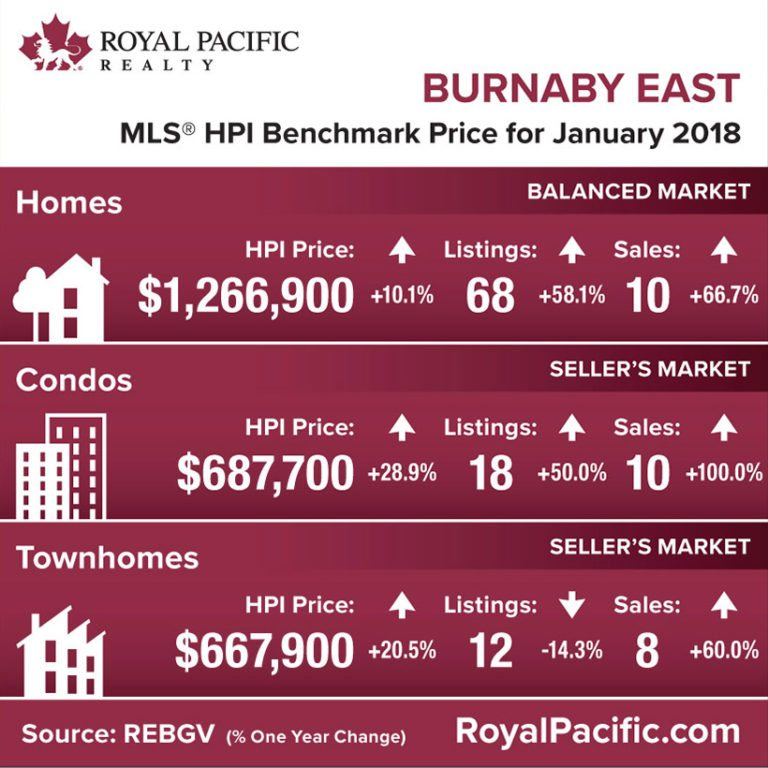 royal-pacific-market-report-web-burnaby-east-2018-01