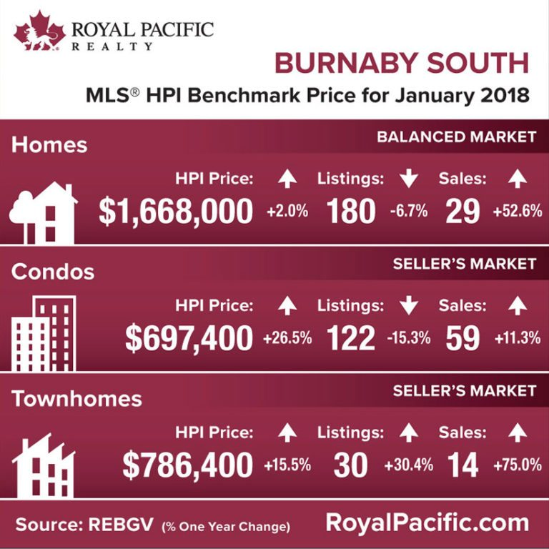 royal-pacific-market-report-web-burnaby-south-2018-01