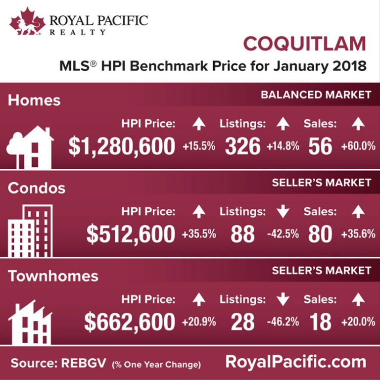 royal-pacific-market-report-web-coquitlam-2018-01