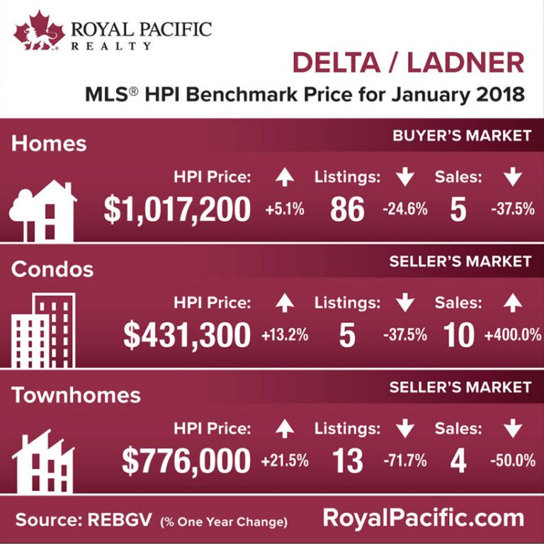 royal-pacific-market-report-web-delta-ladner-2018-01