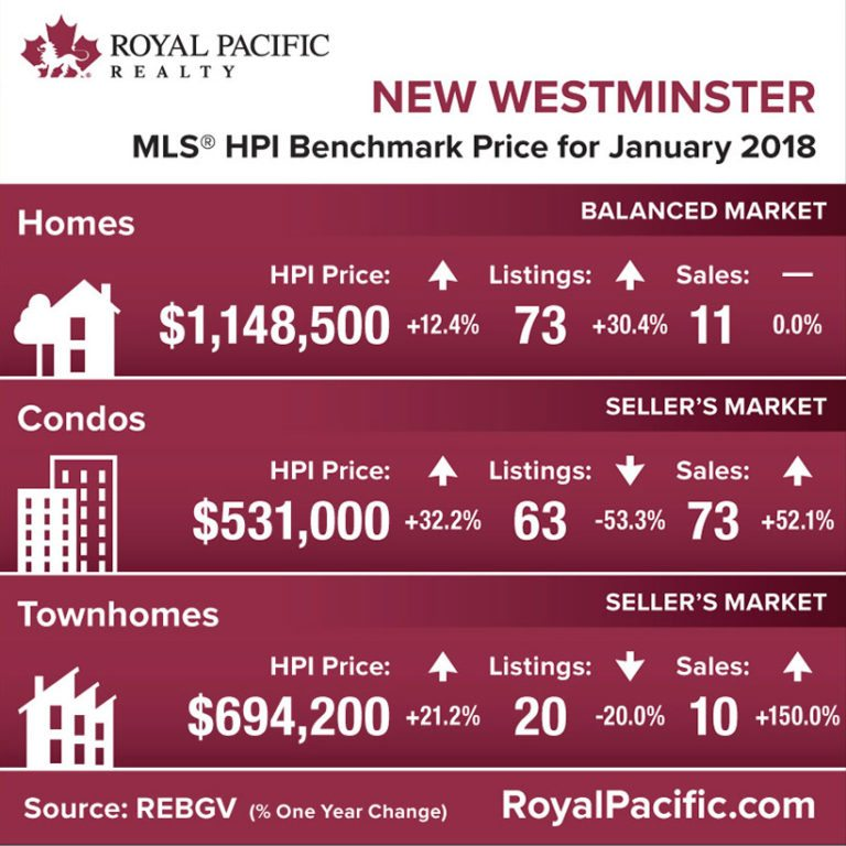 royal-pacific-market-report-web-new-westminster-2018-01