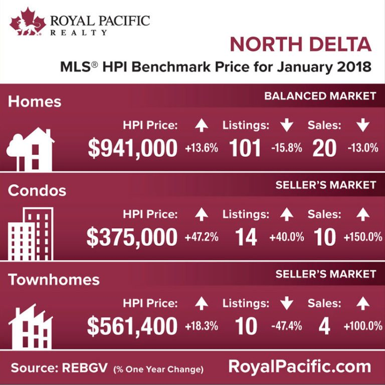 royal-pacific-market-report-web-north-delta-2018-01