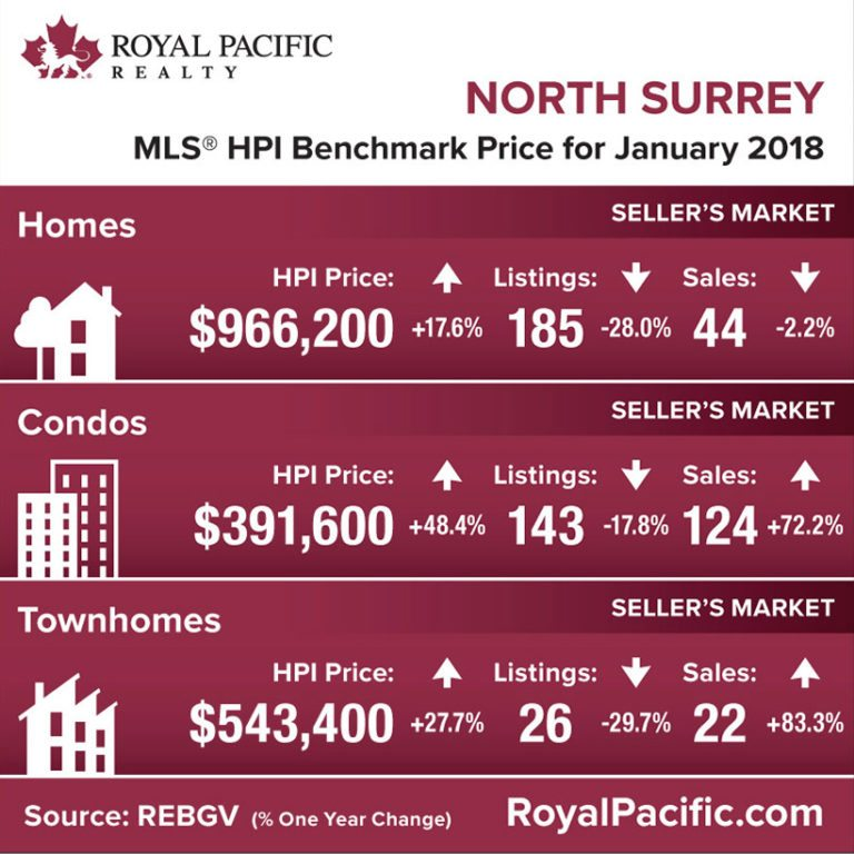royal-pacific-market-report-web-north-surrey-2018-01