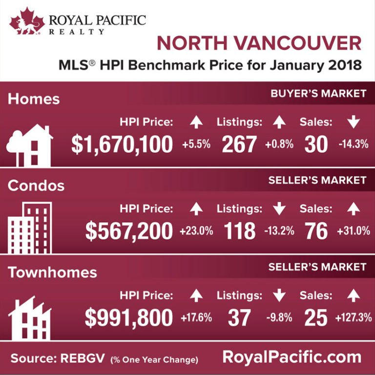 royal-pacific-market-report-web-north-vancouver-2018-01