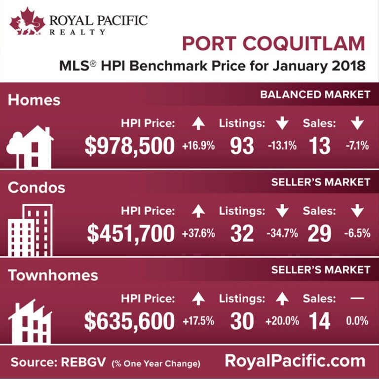 royal-pacific-market-report-web-pirt-coquitlam-2018-01