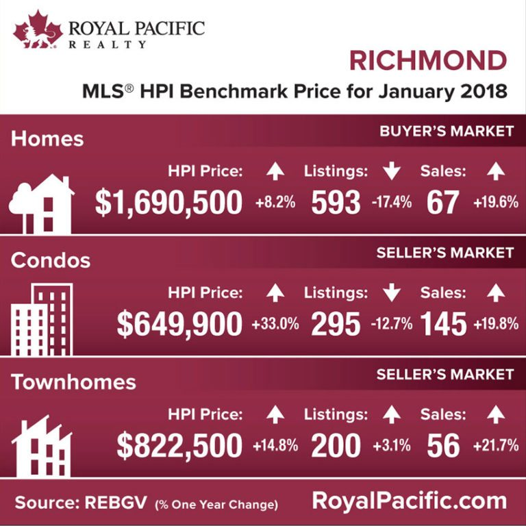 royal-pacific-market-report-web-richmond-2018-01
