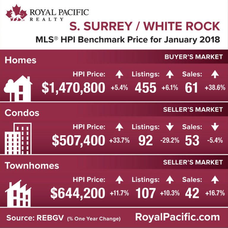 royal-pacific-market-report-web-south-surrey-white-rock-2018-01