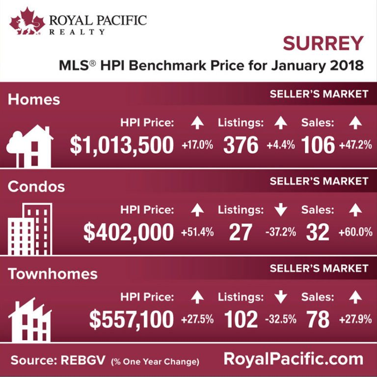 royal-pacific-market-report-web-surrey-2018-01