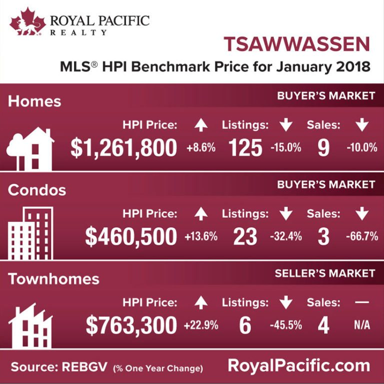 royal-pacific-market-report-web-tsawwassen-2018-01