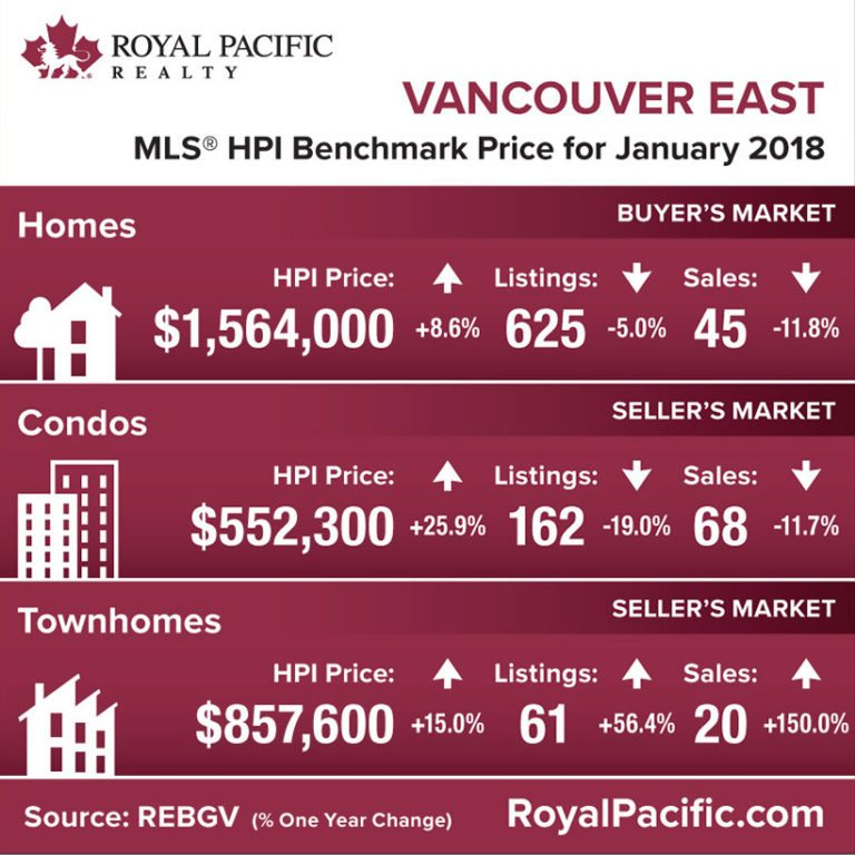 royal-pacific-market-report-web-vancouver-east-2018-01