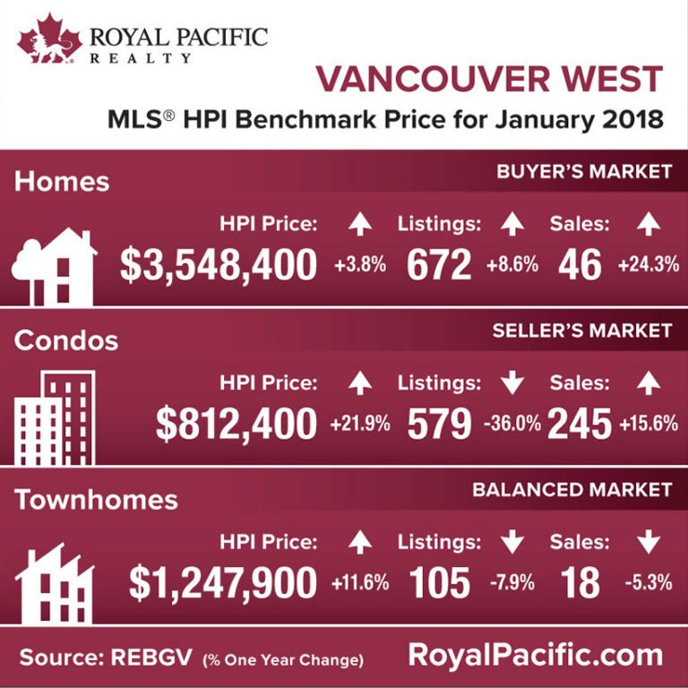 royal-pacific-market-report-web-vancouver-west-2018-01