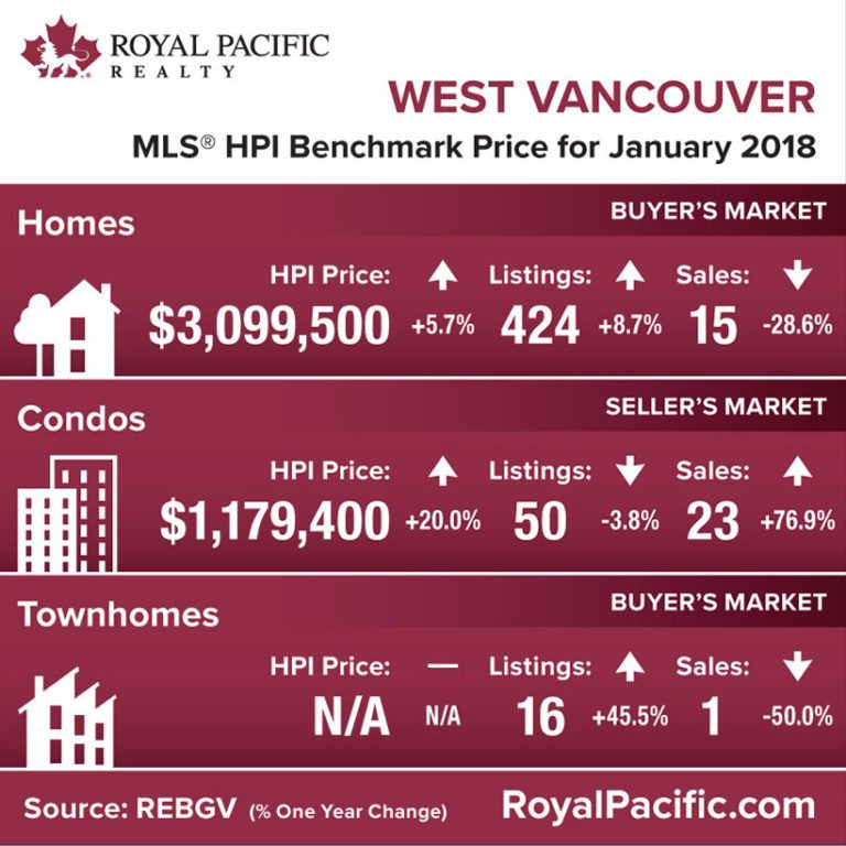 royal-pacific-market-report-web-west-vancouver-2018-01