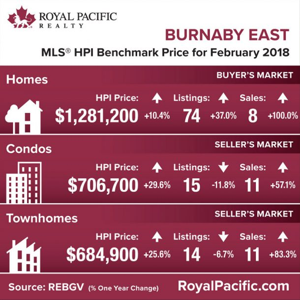 royal-pacific-market-report-web-burnaby-east-2018-02