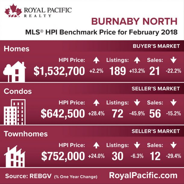 royal-pacific-market-report-web-burnaby-north-2018-02