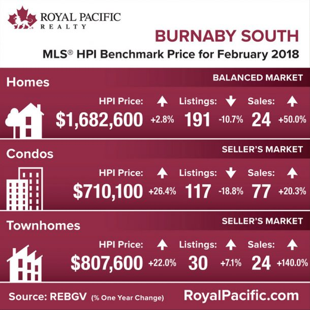 royal-pacific-market-report-web-burnaby-south-2018-02