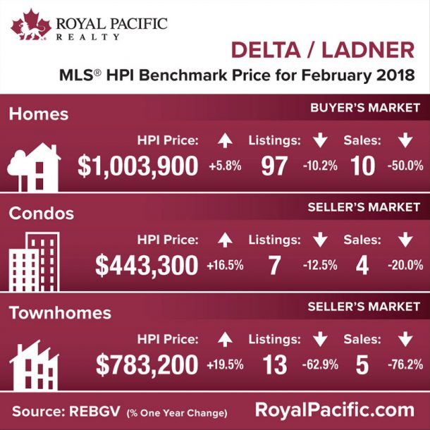royal-pacific-market-report-web-delta-ladner-2018-02