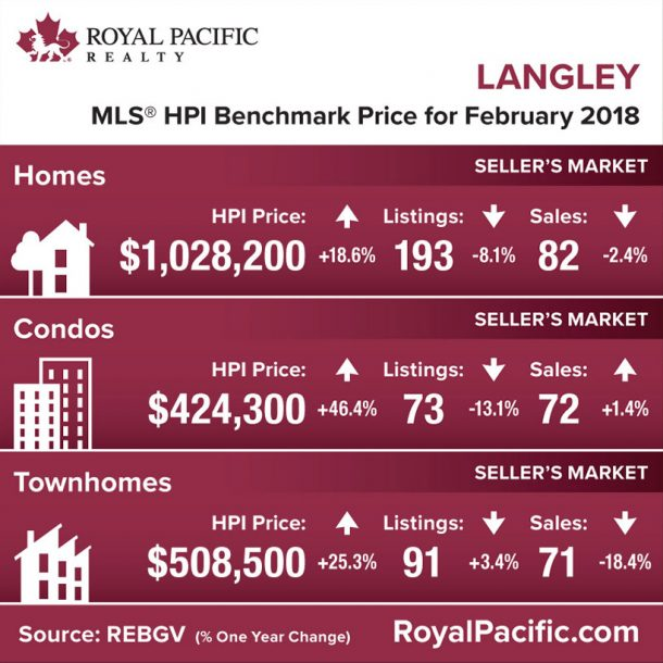 royal-pacific-market-report-web-langley-2018-02