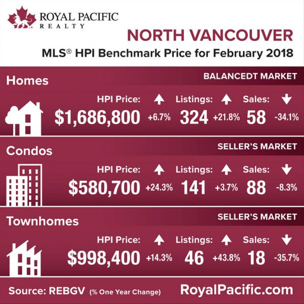 royal-pacific-market-report-web-north-vancouver-2018-02