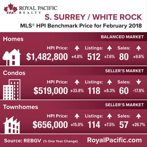 royal-pacific-market-report-web-south-surrey-white-rock-2018-02