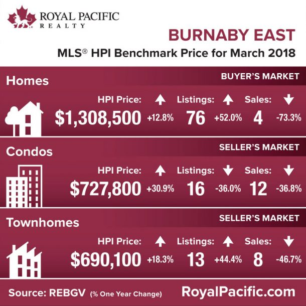 royal-pacific-market-report-web-burnaby-east-2018-03