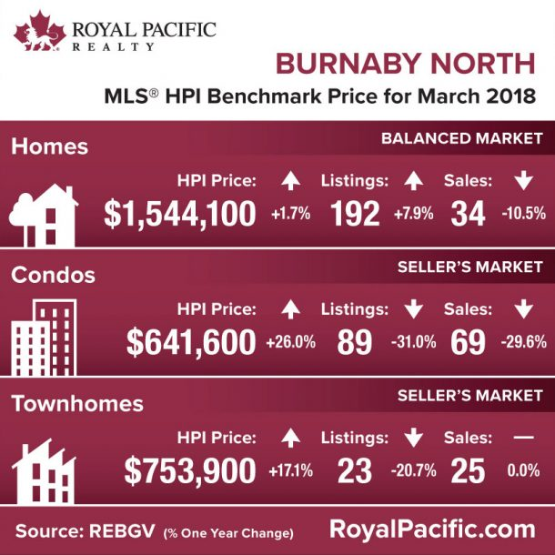 royal-pacific-market-report-web-burnaby-north-2018-03