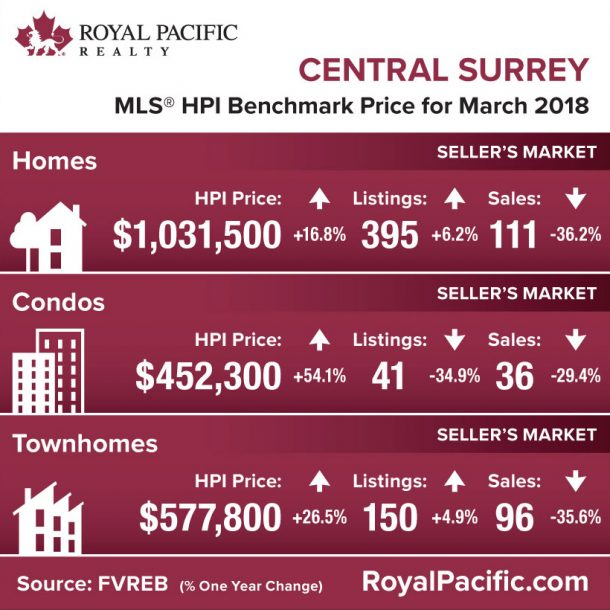 royal-pacific-market-report-web-central-surrey-2018-03