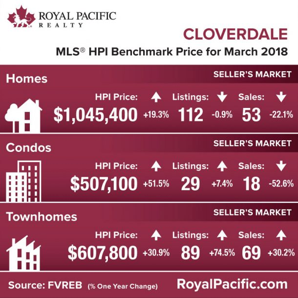 royal-pacific-market-report-web-cloverdale-2018-03
