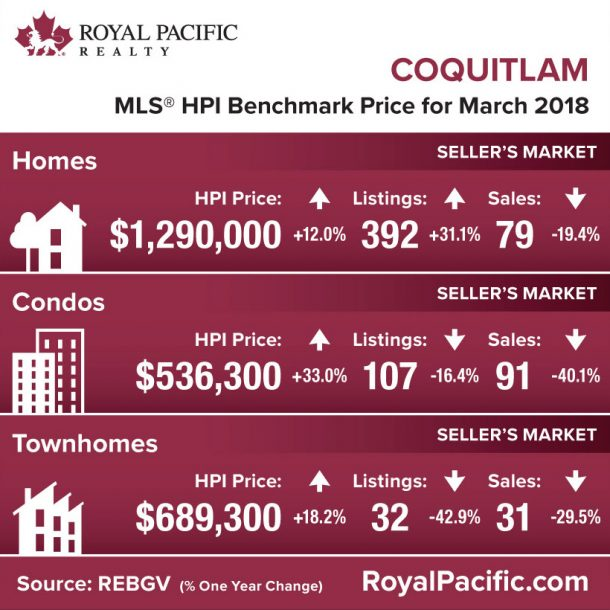 royal-pacific-market-report-web-coquitlam-2018-03