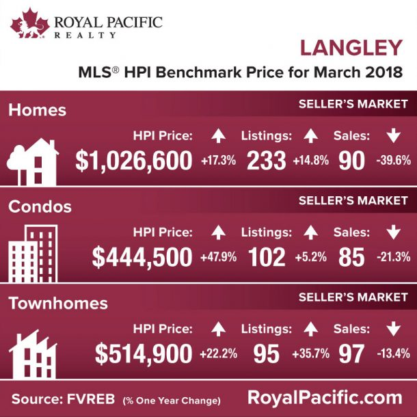 royal-pacific-market-report-web-langley-2018-03