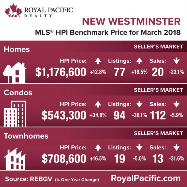 royal-pacific-market-report-web-new-westminster-2018-03