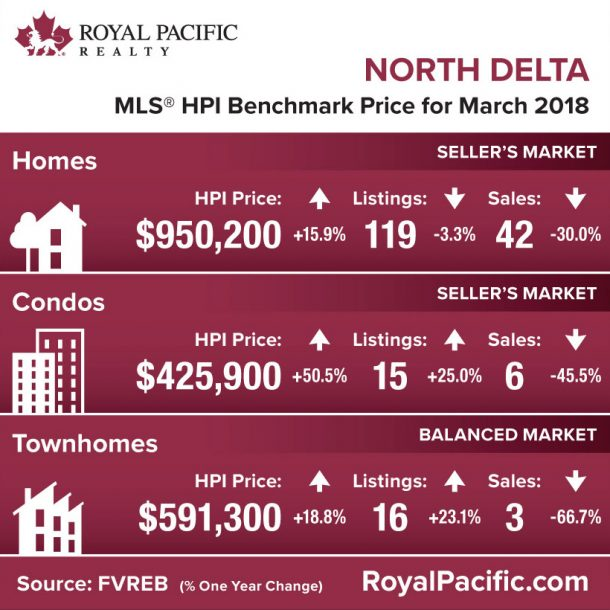 royal-pacific-market-report-web-north-delta-2018-03