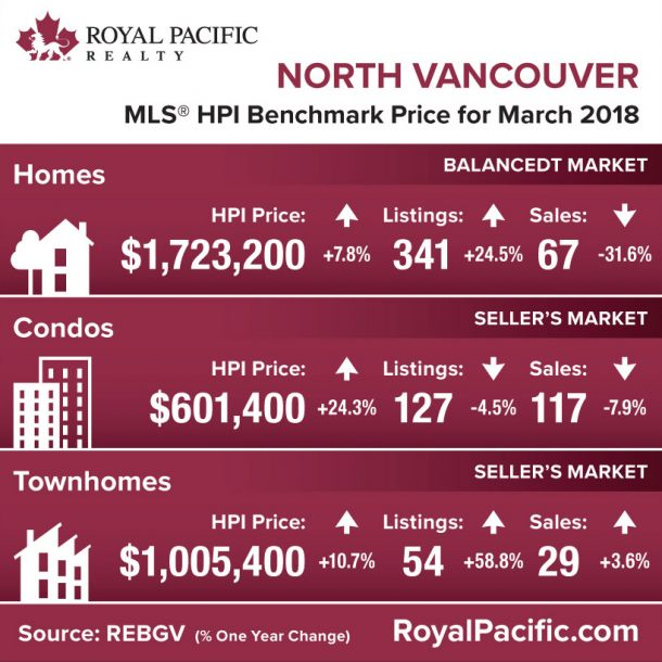 royal-pacific-market-report-web-north-vancouver-2018-03