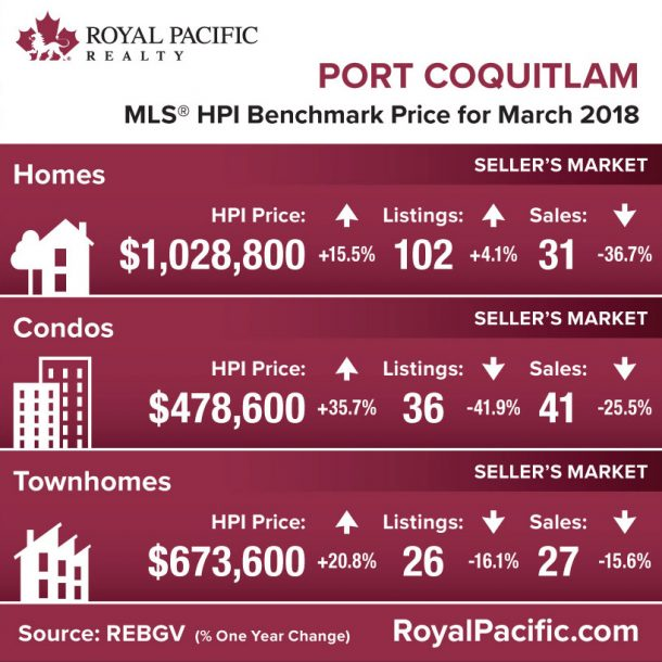 royal-pacific-market-report-web-port-coquitlam-2018-03