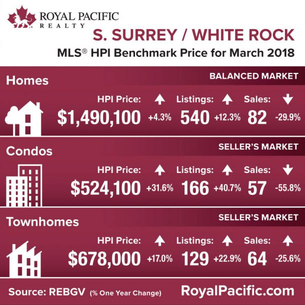 royal-pacific-market-report-web-south-surrey-white-rock-2018-03