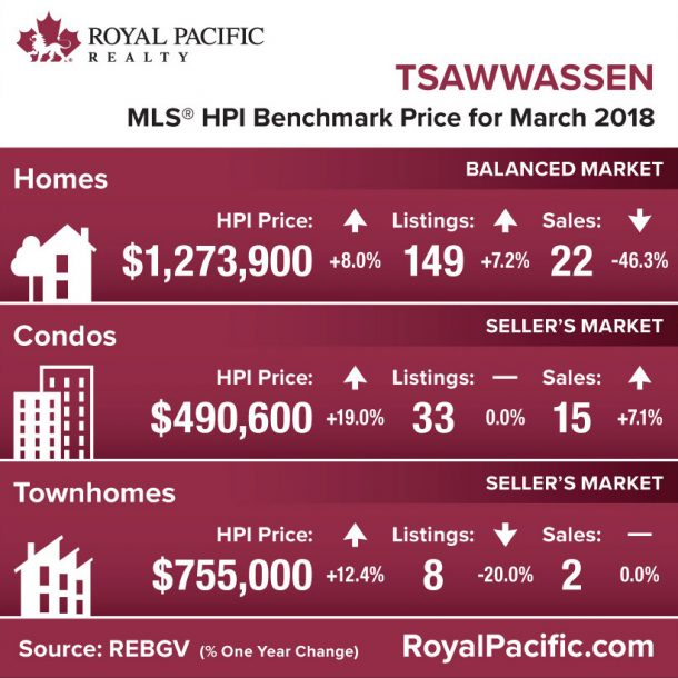 royal-pacific-market-report-web-tsawwassen-2018-03