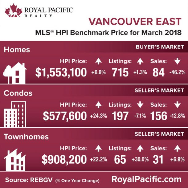 royal-pacific-market-report-web-vancouver-east-2018-03
