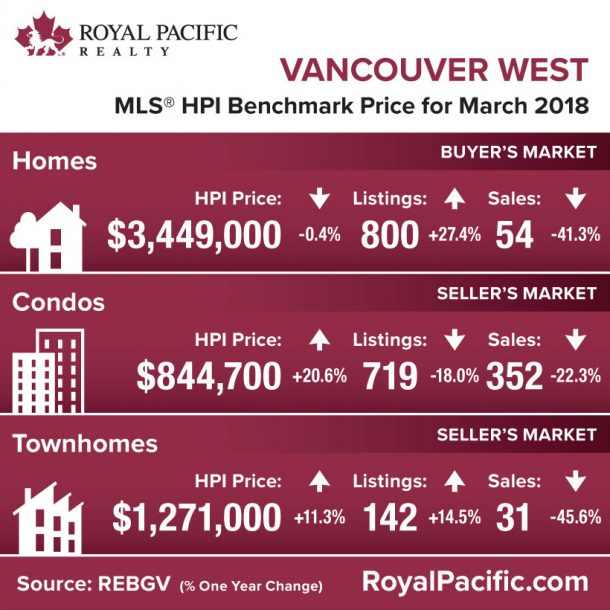 royal-pacific-market-report-web-vancouver-west-2018-03