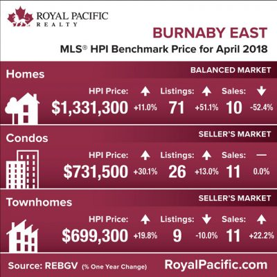 royal-pacific-market-report-web-burnaby-east-2018-04