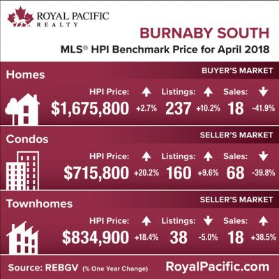 royal-pacific-market-report-web-burnaby-south-2018-04