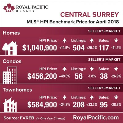 royal-pacific-market-report-web-central-surrey-2018-04