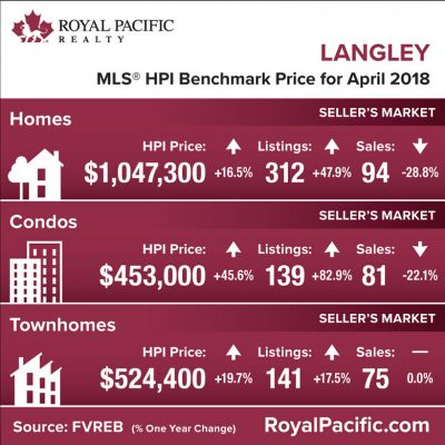 royal-pacific-market-report-web-langley-2018-04