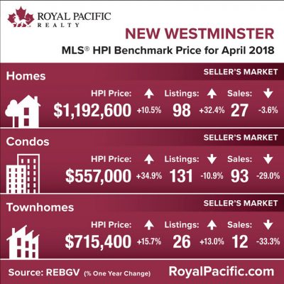 royal-pacific-market-report-web-new-westminster-2018-04