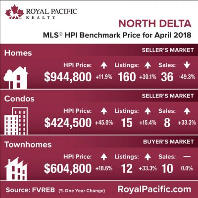 royal-pacific-market-report-web-north-delta-2018-04
