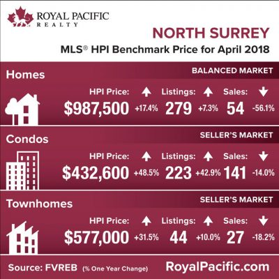 royal-pacific-market-report-web-north-surrey-2018-04