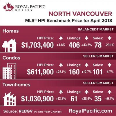 royal-pacific-market-report-web-north-vancouver-2018-04