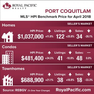 royal-pacific-market-report-web-port-coquitlam-2018-04