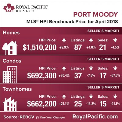 royal-pacific-market-report-web-port-moody-2018-04
