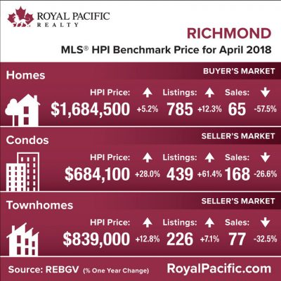 royal-pacific-market-report-web-richmond-2018-04