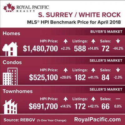 royal-pacific-market-report-web-south-surrey-white-rock-2018-04