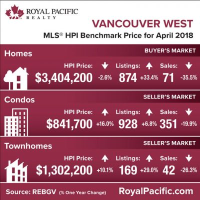 royal-pacific-market-report-web-vancouver-west-2018-04